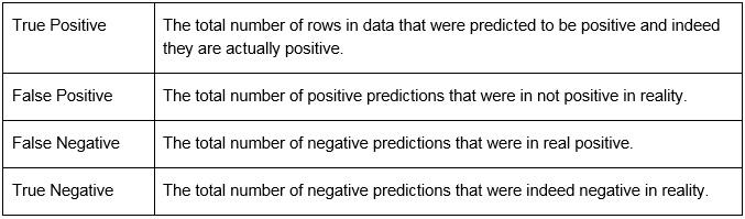 Figure 1.2: Statistics in a classification problem