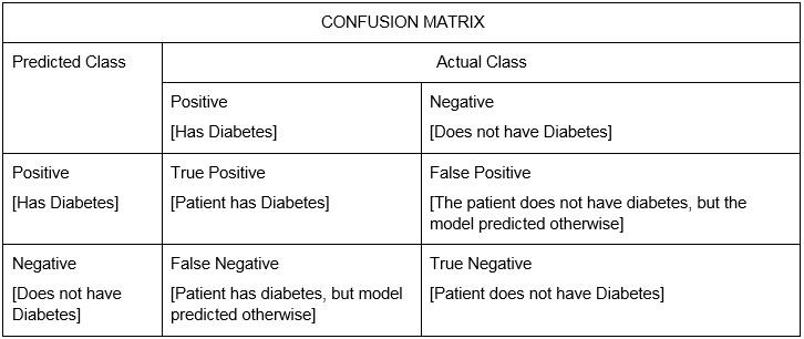 Figure 1.3: A confusion matrix of diabetes data