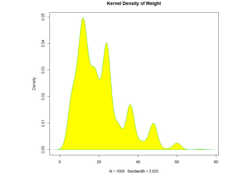 Figure 1.27: An example density plot
