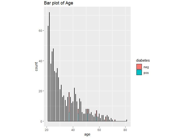 Figure 1.28: Bar plot for diabetes