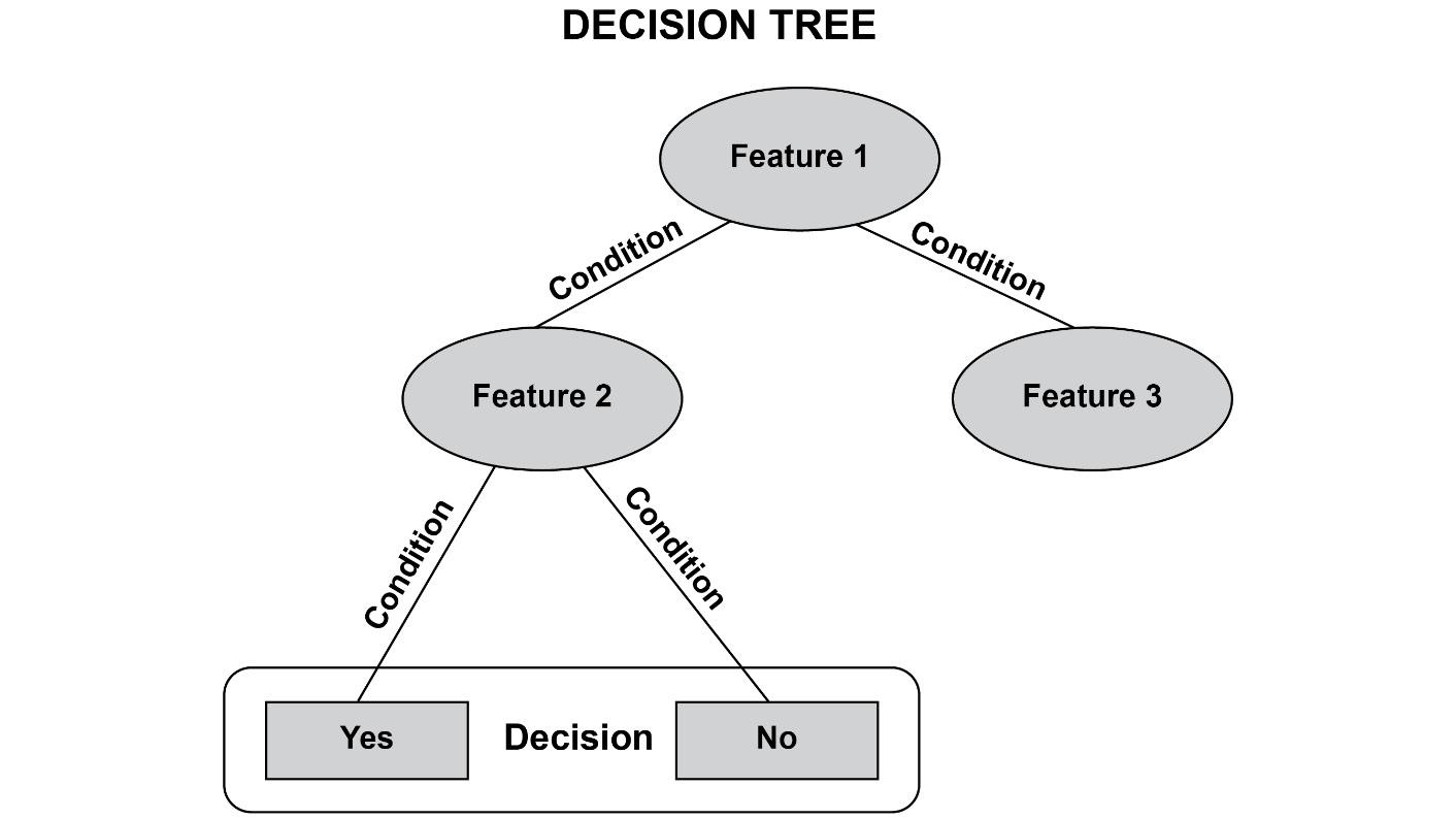 Figure 1.32: A sample decision tree