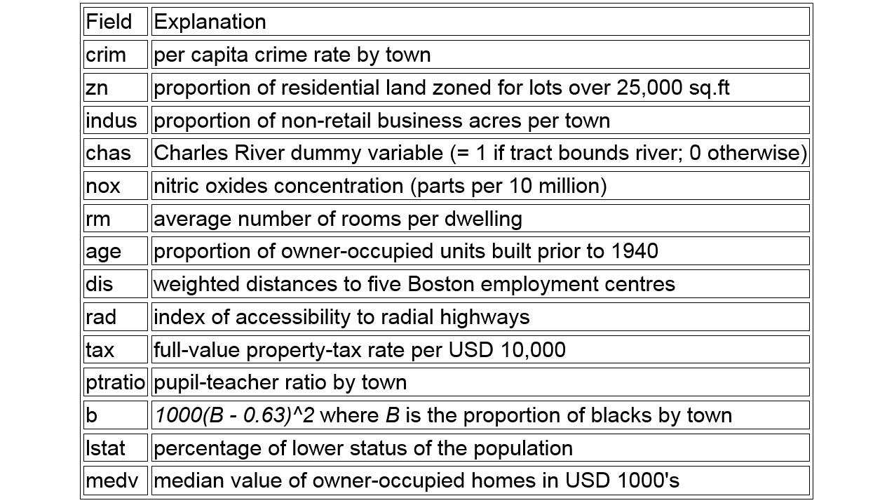 Figure 1.34: Boston Housing dataset fields