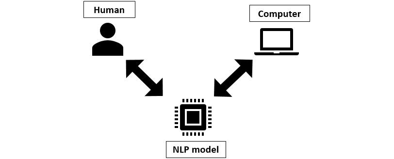 Figure 1.1: Natural language processing