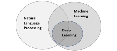 Figure 1.2: Venn diagram for natural language processing
