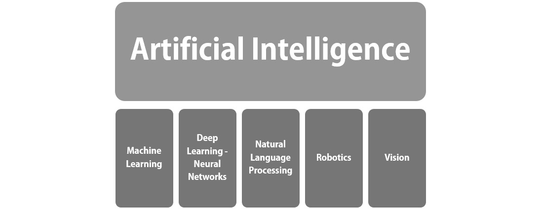 Fig 1.3: Artificial intelligence and some of its subfields