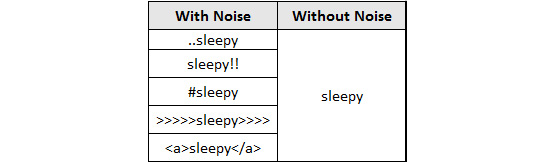 Figure 1.7: Output for noise removal