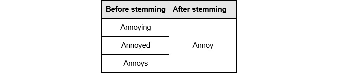 Figure 1.11: Output for stemming