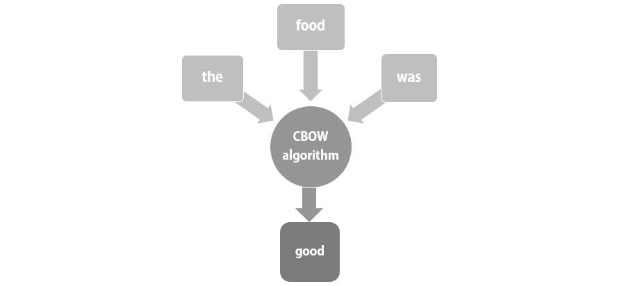 Fig 1.18: The CBOW algorithm