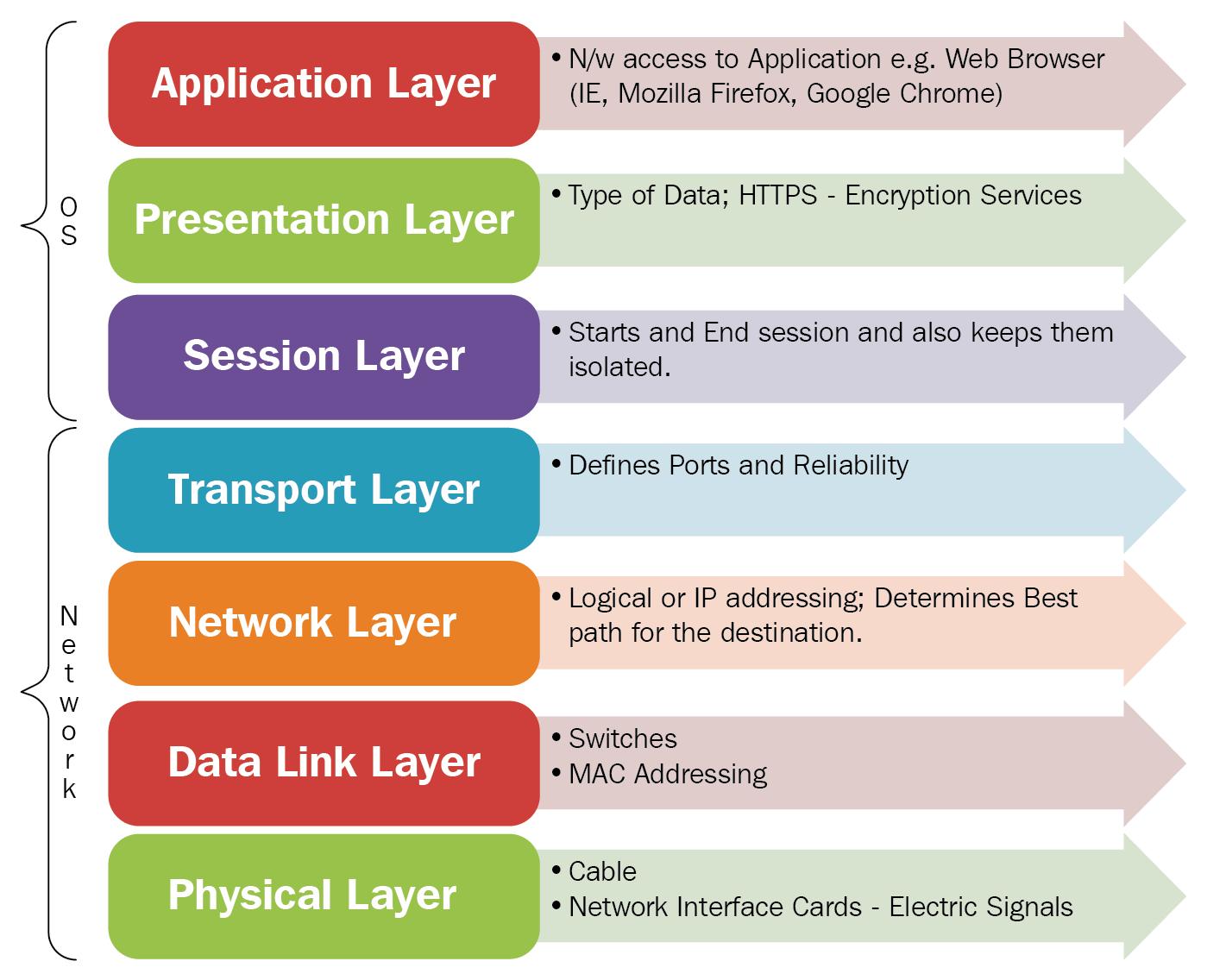 The ecosystem of communication channels - Advanced Python