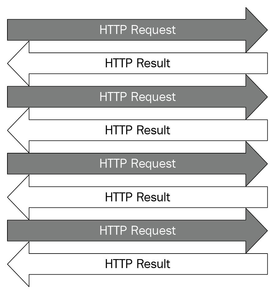 Concurrent web requests - Advanced Python Programming