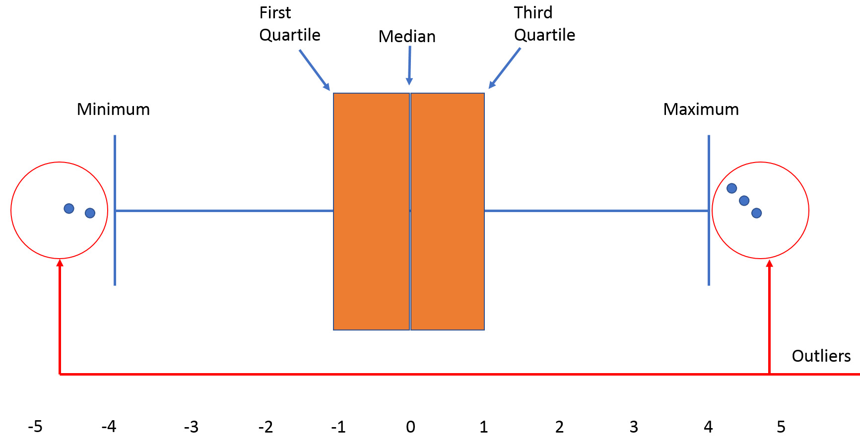 Figure 1.21: Sample of outliers in a box plot