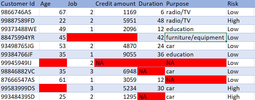 Figure 1.14: Bank customer credit data