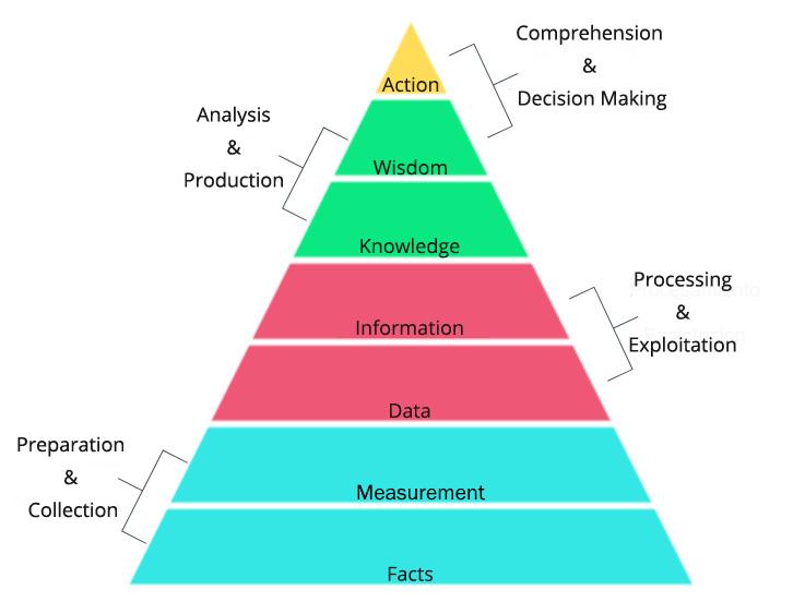 Figure 1.2 – DIKW pyramid