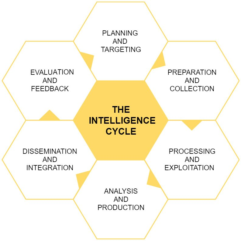 Figure 1.3 – The intelligence cycle
