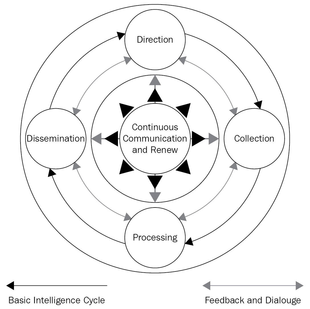 Figure 1.4 – The Core Functions of Intelligence (JDP 2-00) (3rd Edition)