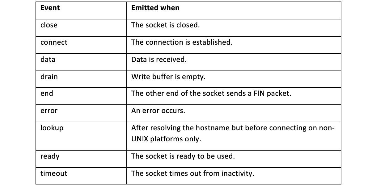 Figure 2.2 – Table listing socket events