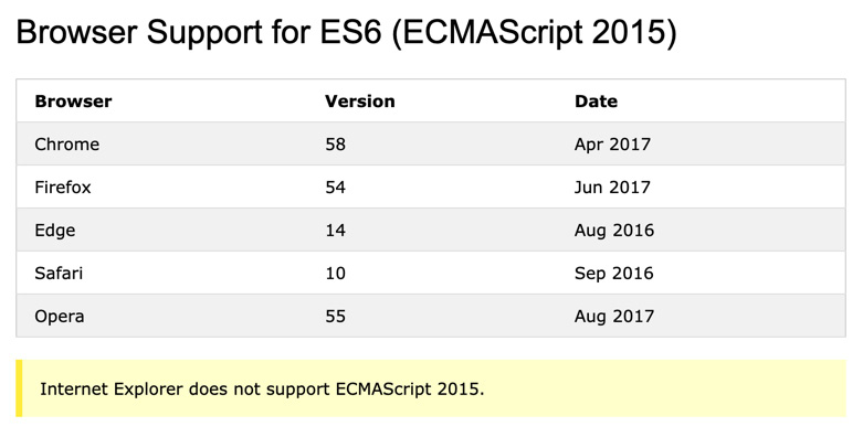 Figure 1.2: Browser support table for ECMAScript 2015 via w3schools.com