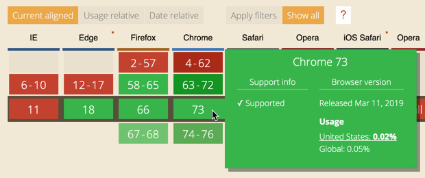 Figure 1.7: Specific support information for Chrome 73