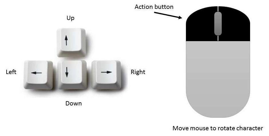 Figure 1.1 – Controls scheme