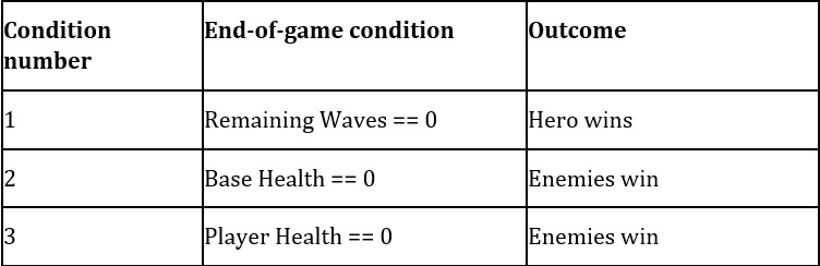 Figure 1.5 – End-of-game conditions