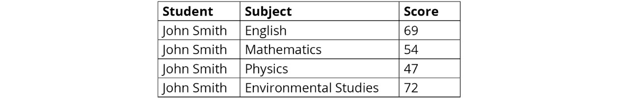 Figure 1.1: An example student's database table