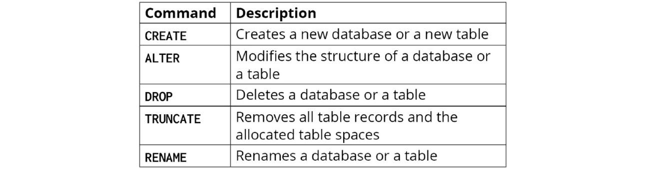 Figure 1.2: DDL commands