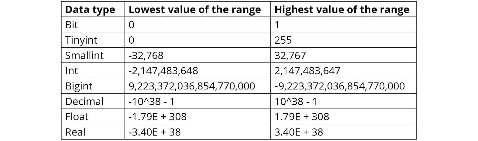 Figure 1.9: Numeric data types