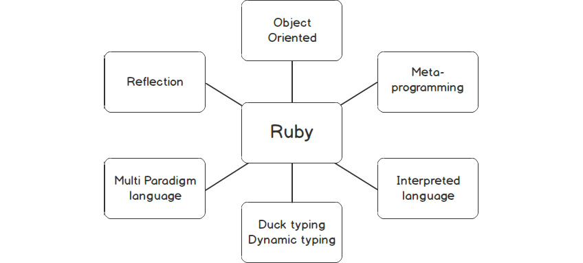 Figure 1.1: Key features of Ruby