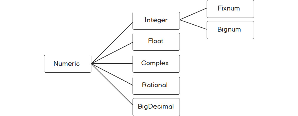 Figure 1.10: Number class hierarchy