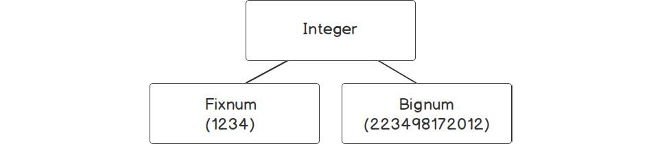 Figure 1.11: Integer types