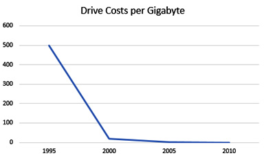 Figure 1.1 – The cost of hard drives per gigabyte