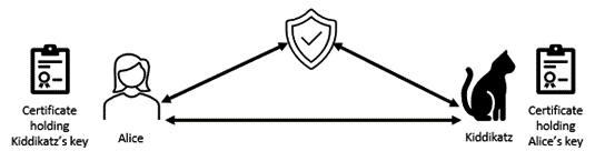 Figure 1.6 – Certificate exchange in the PKI