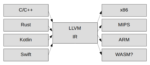 A brief introduction to LLVM - Hands-On Game Development