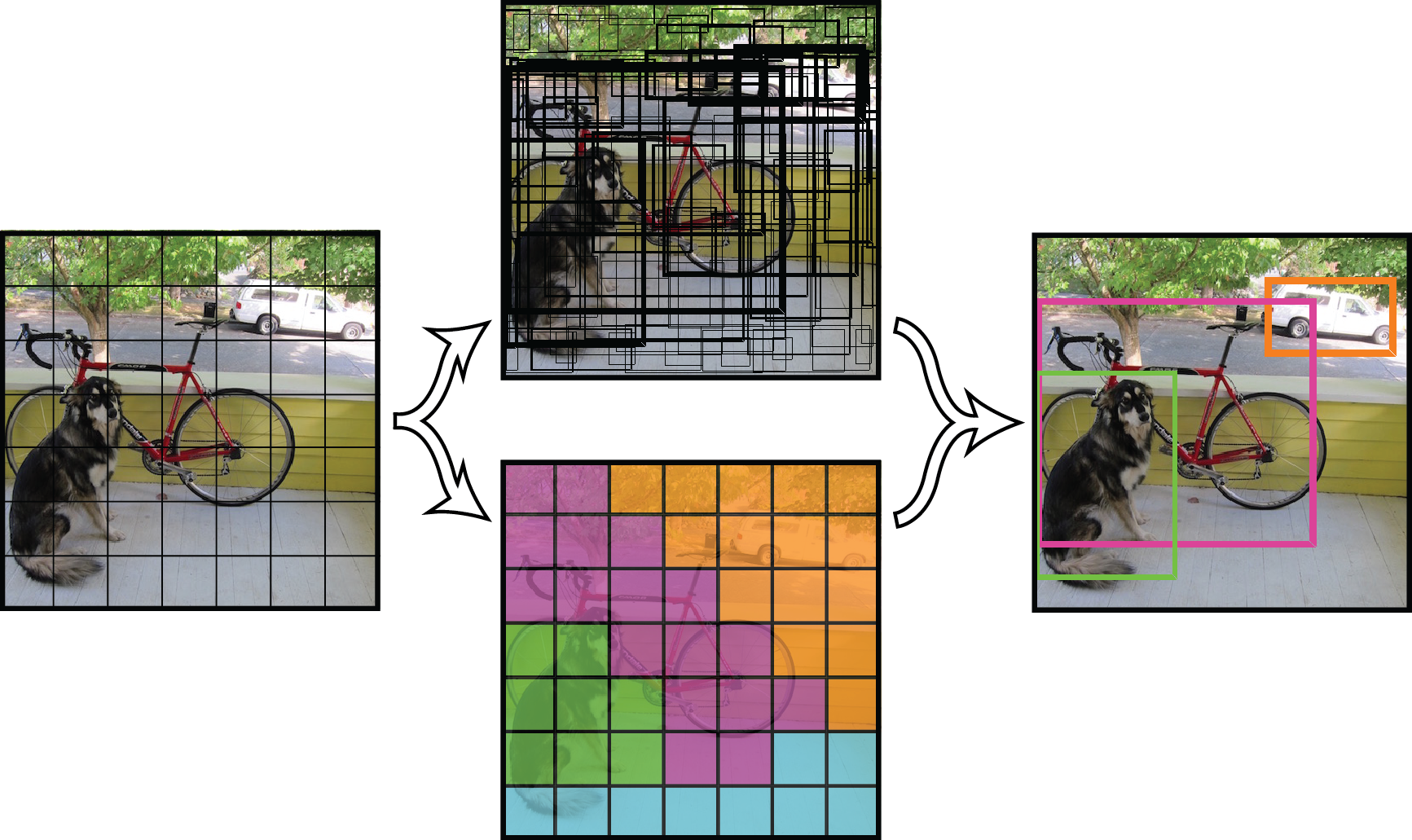 YOLO – real-time object detection - Building Computer Vision