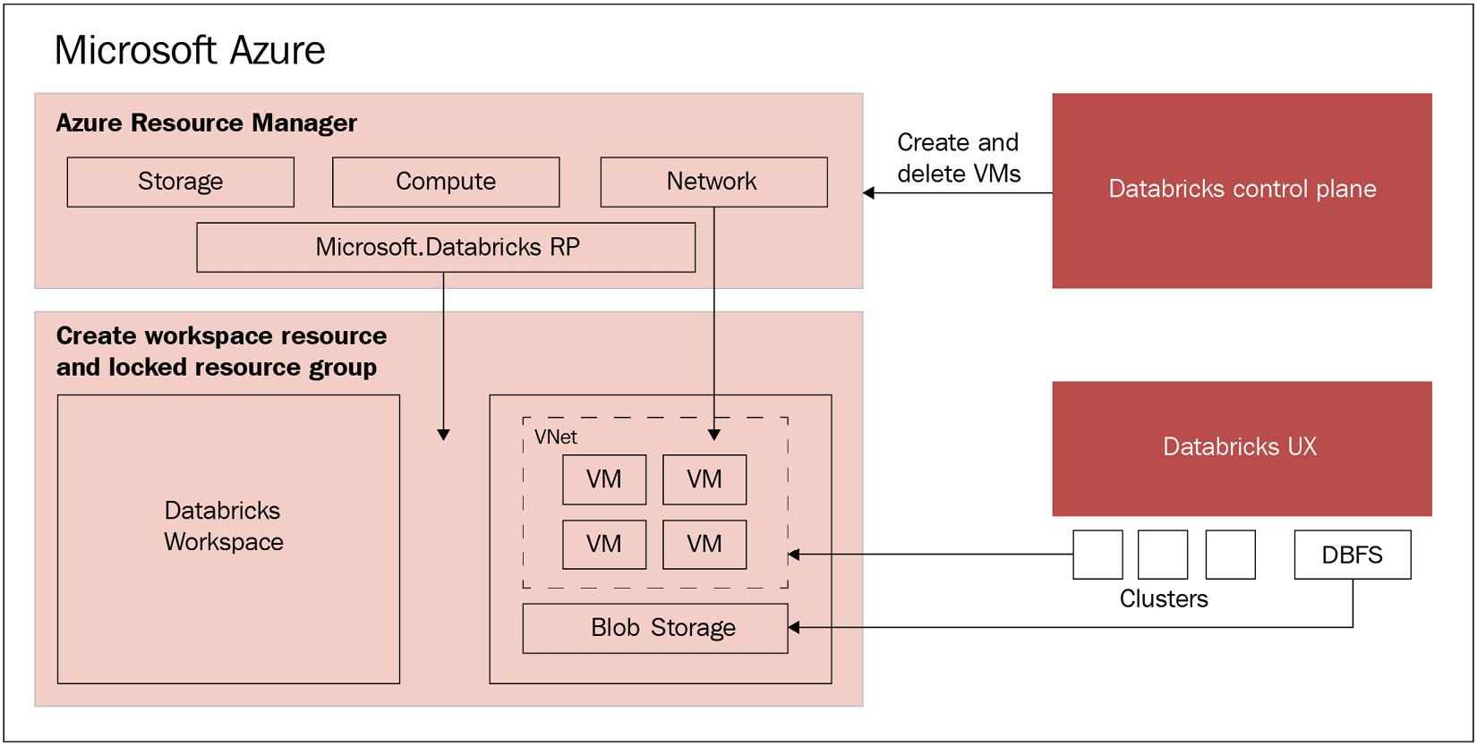 Figure 1.1 – Databricks architecture