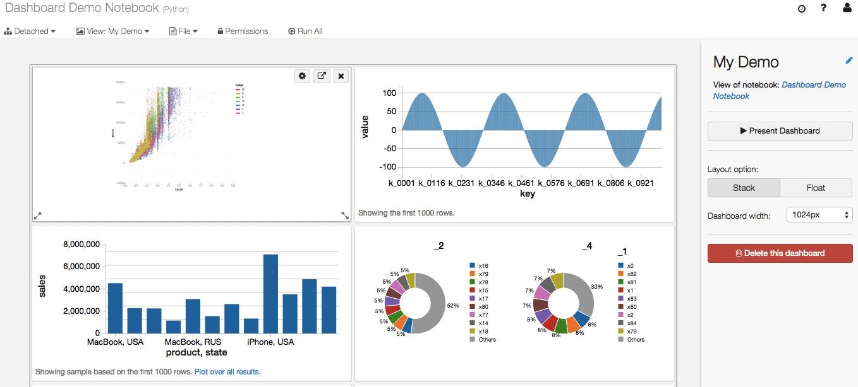 Figure 1.3 – Azure Databricks notebook. Source: https://databricks.com/wp-content/uploads/2016/02/Databricks-dashboards-screenshot.png
