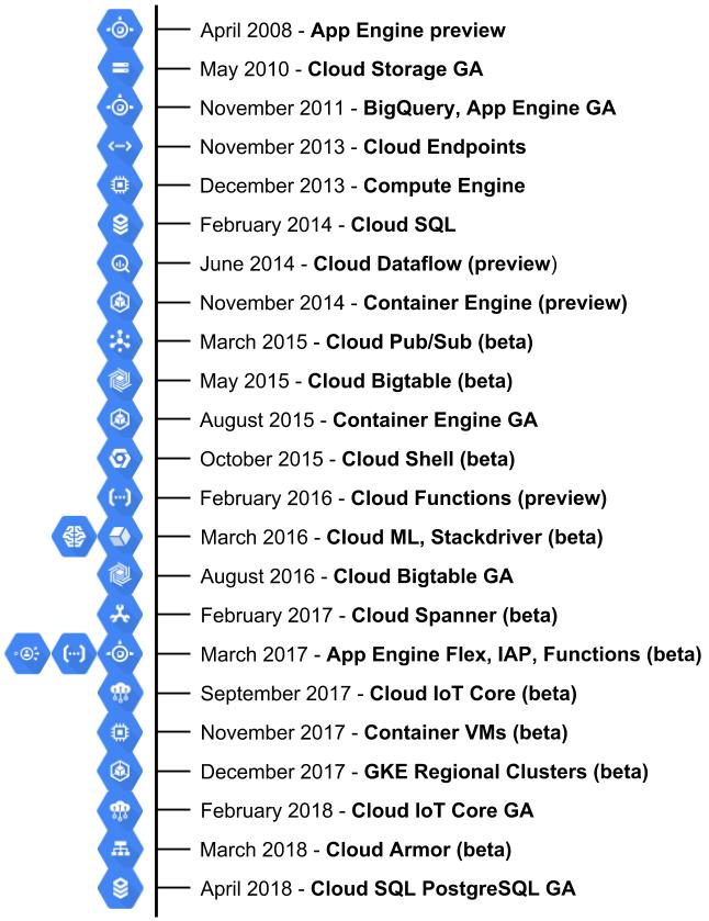 Google Cloud Platform - Building Google Cloud Platform Solutions