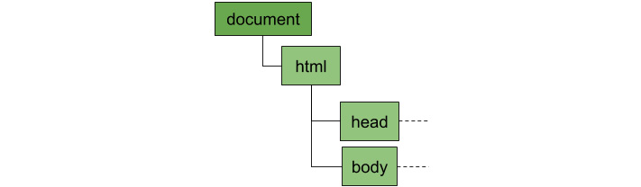 Figure 1.2: All DOM trees have a document element at the root
