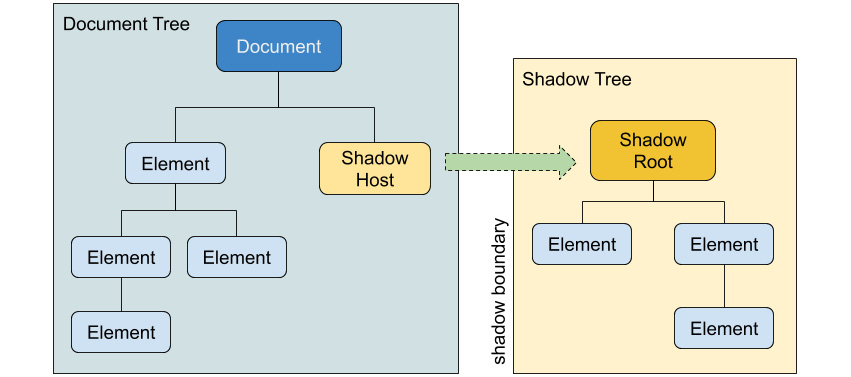 Figure 1.52: Shadow DOM concepts