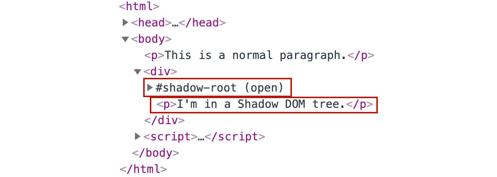 Figure 1.56: The shadow tree is at the same level as the other nodes in the shadow host