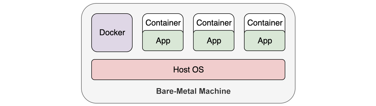 Figure 1.2: Running applications in containers