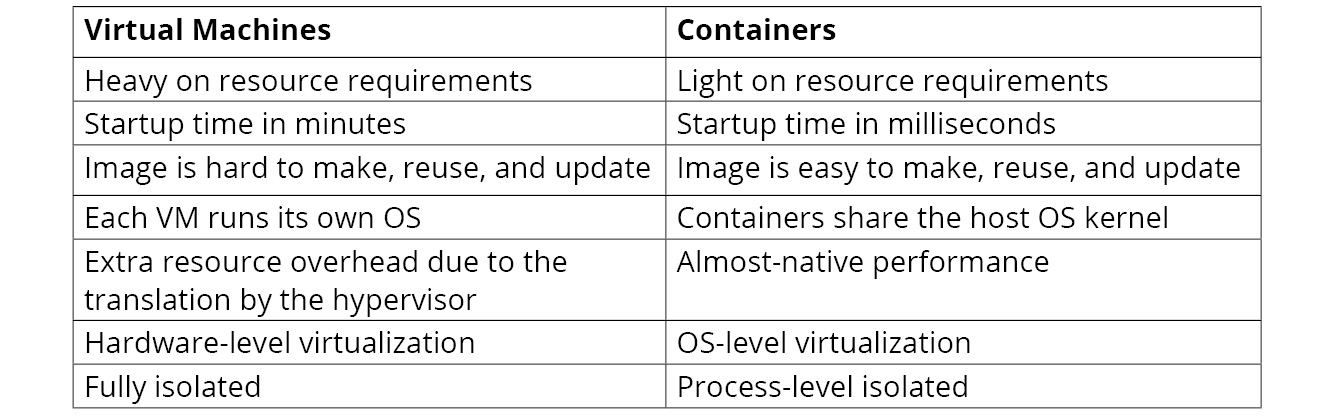 Figure 1.3: Comparison of VMs and Containers
