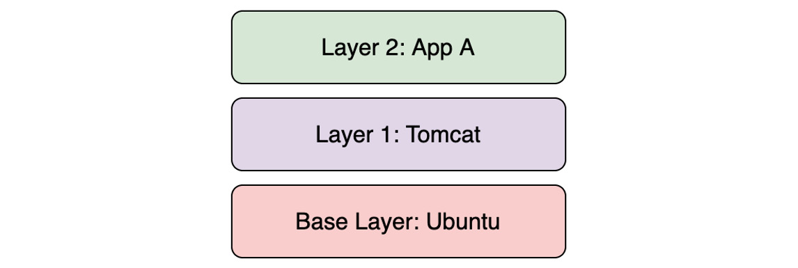Figure 1.11: An example of stacked layers in a container