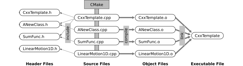 Figure 1.39: Execution stages of a C++ project