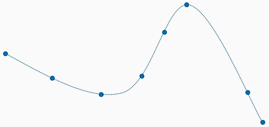 Spline interpolation - Training Systems using Python Statistical