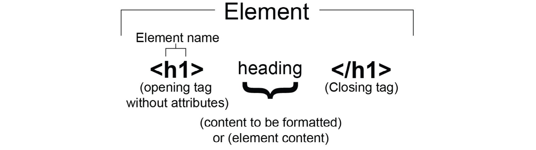 Figure 1.3: HTML element representation without tag attributes