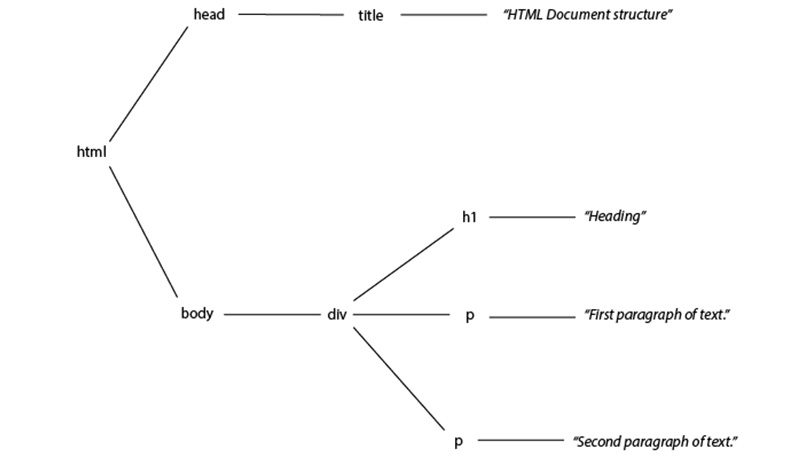 Figure 1.8: A representation of the HTML document as a tree diagram