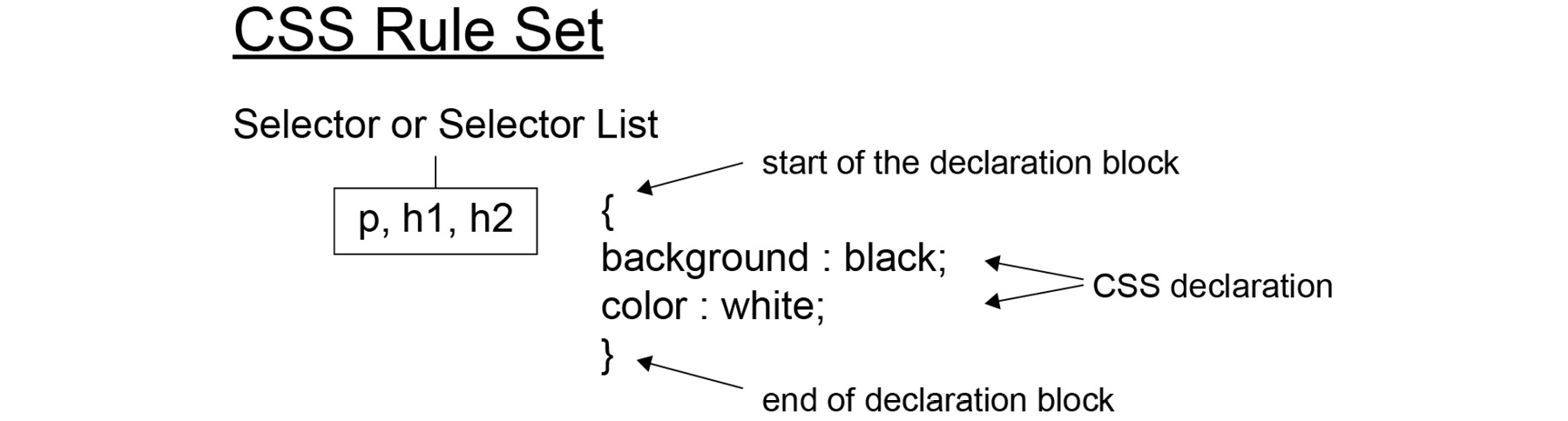 Figure 1.20: A CSS ruleset explained