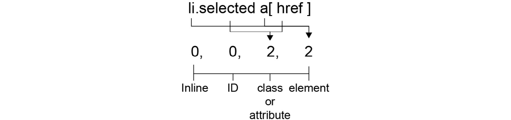 Figure 1.30: Calculating the specificity of li.selected a[href]