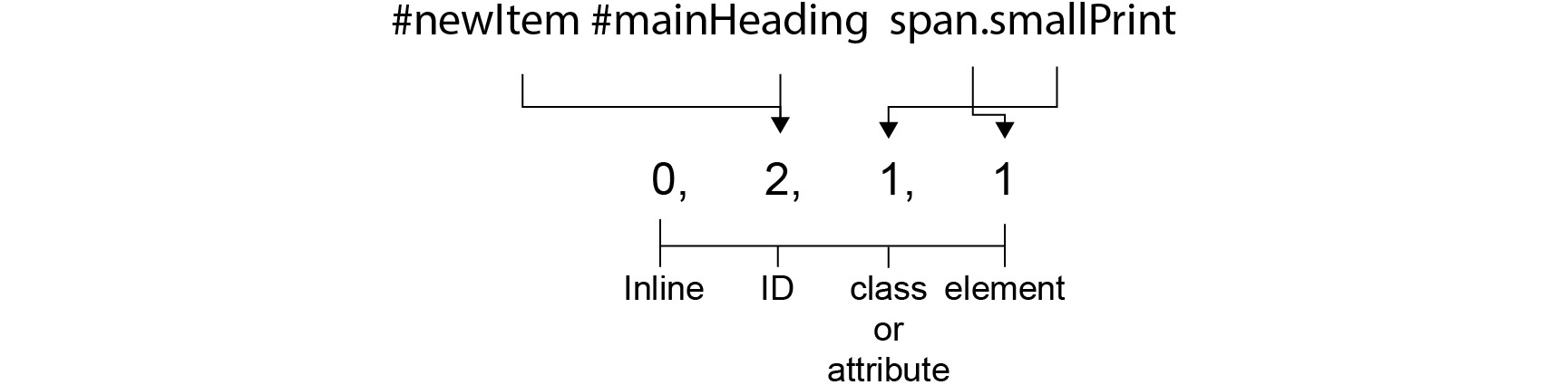 Figure 1.31: Calculating the specificity of #newItem #mainHeading span.smallPrint